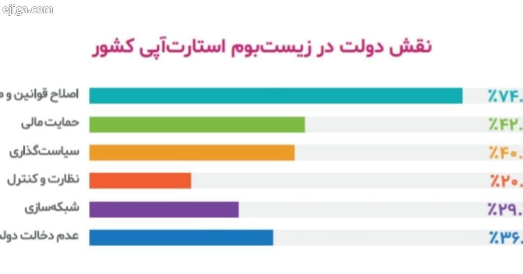 نقش دولت در زیست بوم استارت آپی کشور در سال ۹۸ اصلاح قوانین مقررات ۷۴ ٪ حمایت مالی ۴۲ ٪ سیاست گذاری